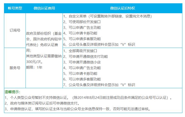 微信公众号认证和不认证的区别是什么?