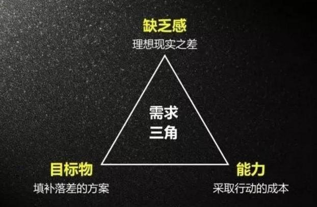 运营人怎么做好营销推广?消费者需求三角模型是什么?